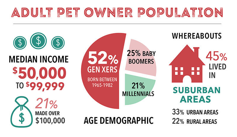 pet owner population