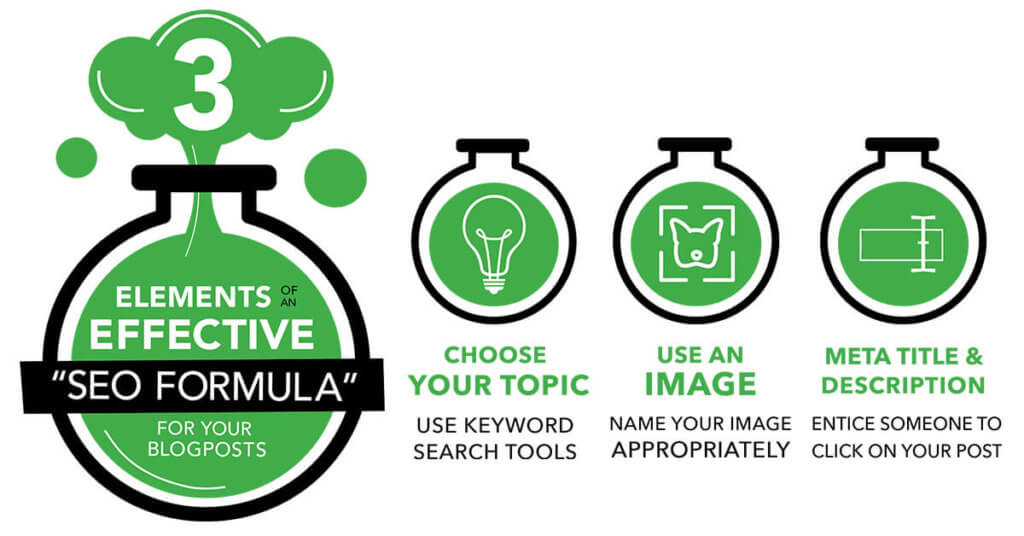 "3 Elements of an Effective ""Seo Formula"" for Your Blog Posts"